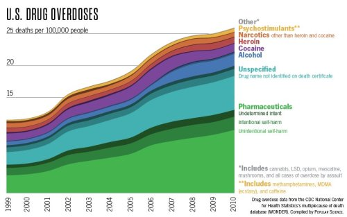 Drug overdose | Addiction & Recovery News