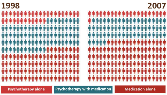 Despite the evidence, a decline Between 1998 and 2007 the percentage of patients in outpatient mental health facilities receiving psychotherapy alone fell from 15.9 percent to 10.5 percent, while the percentage of patients receiving medication alone increased from 44.1 percent to 57.4 percent. Credit: Olfson & Marcus, 2010