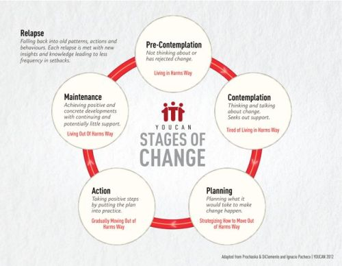 YOUCAN-Stages-of-change-med