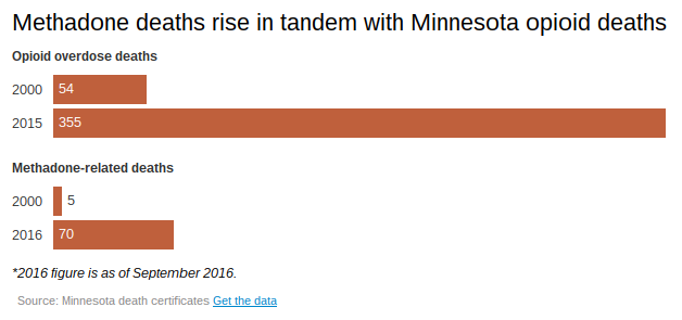 Methadone accounts for 19.7% of Minnesota\'s opioid deaths ...