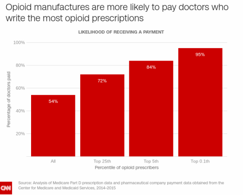 For doctors more opioid prescriptions bring more money CNN