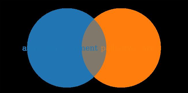 partial overlap